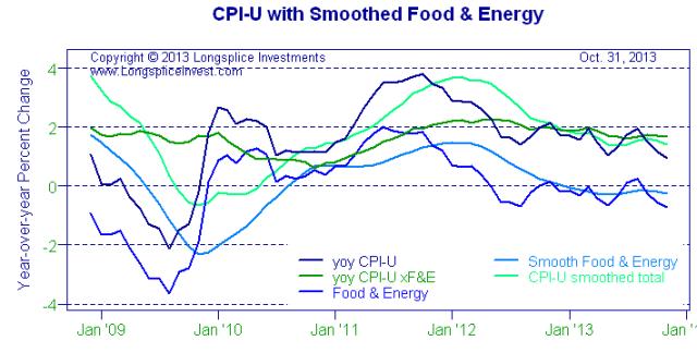 CPI-UwithSmoothedFood&EnergyChart